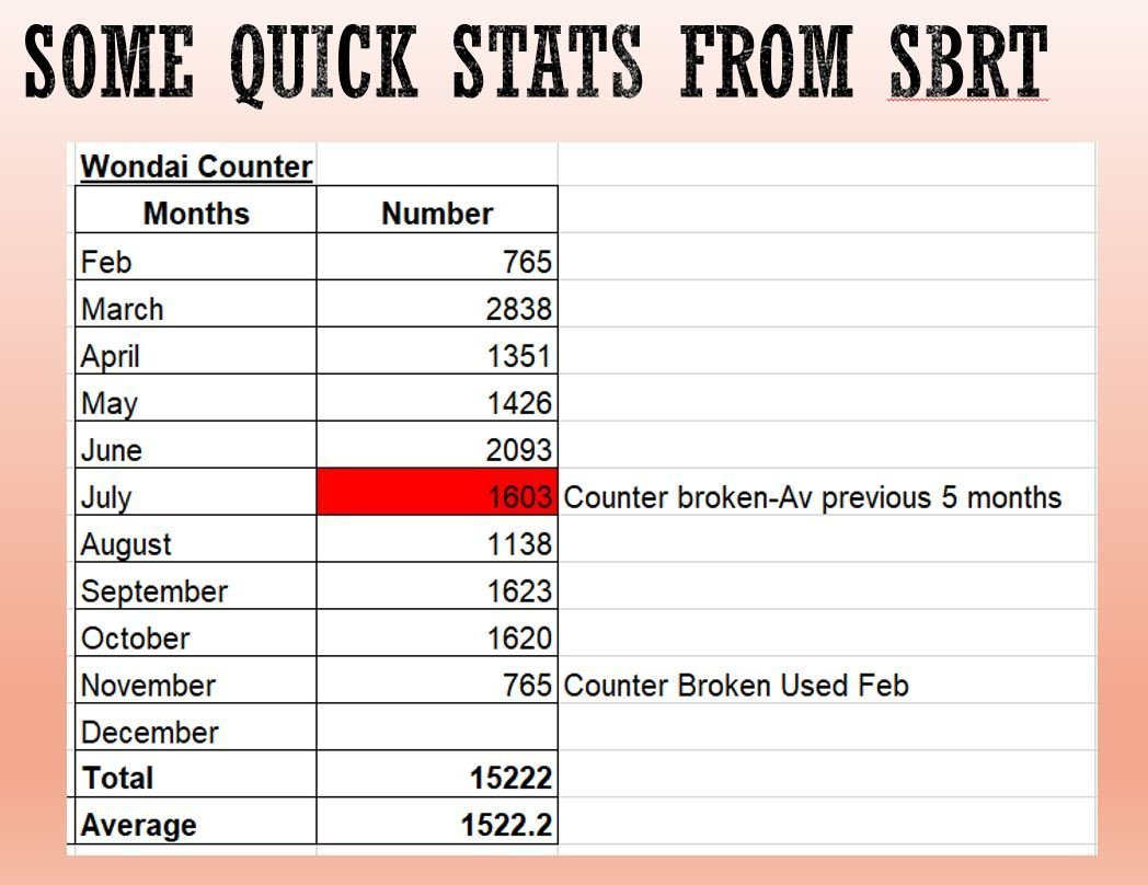 stats from SBRT usage of their rail trail